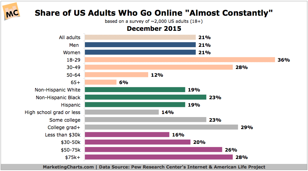 "30% of Young Adults Online ""Almost Constantly"""