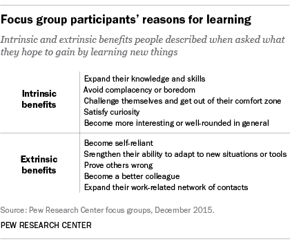 www-pewresearch-orgfiles201603ft_16-03-21_learning_motivations-e96358114d75083c2711658e4b9c537b2a84f2ad-2015617