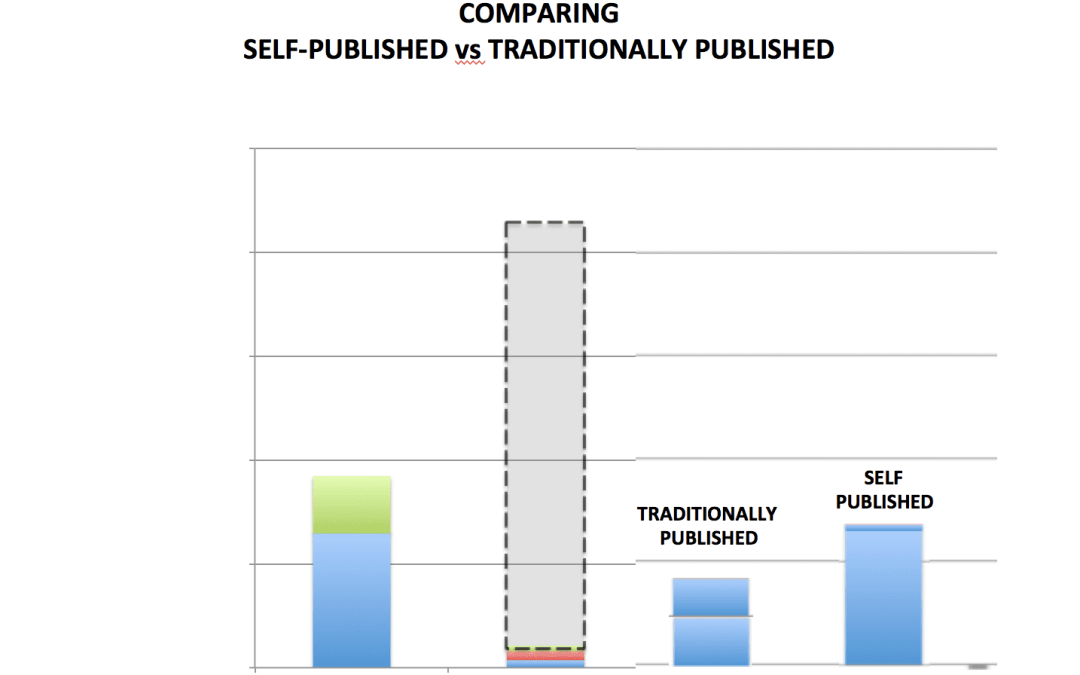 Print vs. Digital Report – Author Earnings