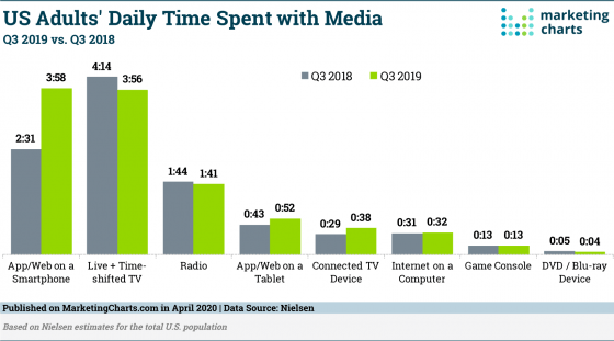 Nielsen Adult Daily Media Usage in Q32019 Apr2020
