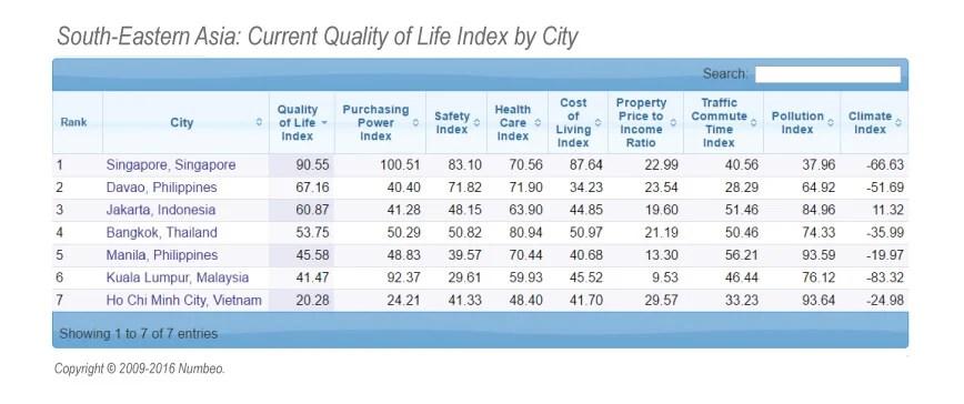 Singapore Quality Of Life Index