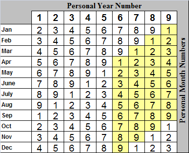 year month table
