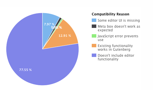 Graphic: Plugin Compatibility Projects