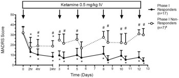 depression ketamine murrough