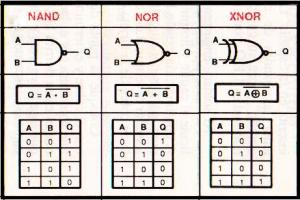 Portas NAND, NOR e XNOR