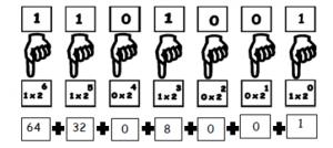 Representação de um número binário