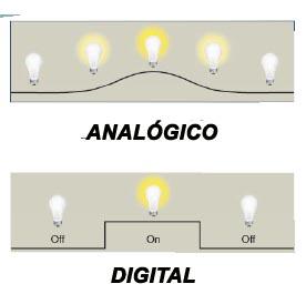 Sinal analógico e digital