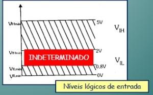 Níveis lógicos de entrada do padrão TTL