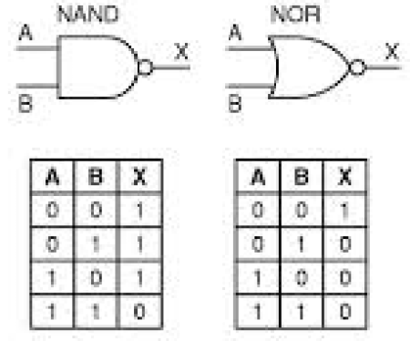 Tabelas verdade das portas NAND e NOR