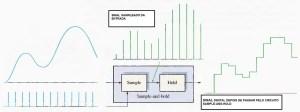 Fig.4 - Sinal digitalizado depois de passar pelo S&H