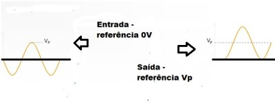 Entrada e saída do grampeador