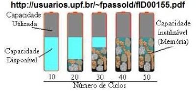 Efeito memória em baterias NiCd e NoMH