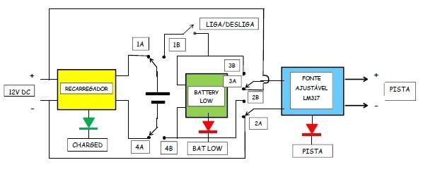 Diagrama em bloco do circuito da mini pista de testes para slotcar