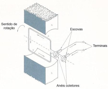 Fig.9 -Gerando uma corrente alternada senoidal