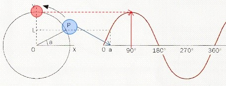 Fig. 10 Cosntuindo uma senóide