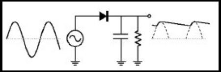 Fig.2 - Retificação de meia onda com filtro