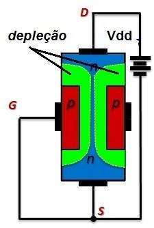 Fig.3 - Polarizaão Vgs 0 volt