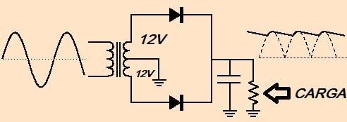 Fig. 2 - Retificação meia ponte com filtro