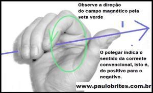 Fig. 9 Regra da mão direita-