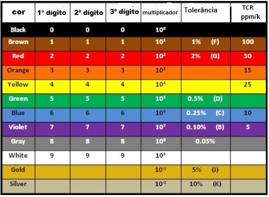 Código de cores para resistores de 6 faixas