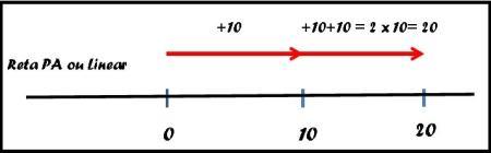 Escala linear