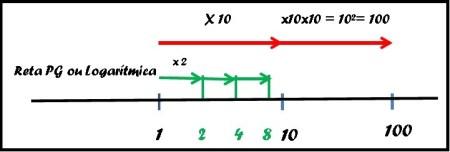 Acrescentando outros números na escala logarítimica