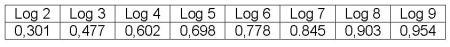 Tabela III - Logaritmos decimais de de 2 a 9