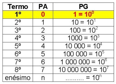 Tabela I - relacionando PA e PG