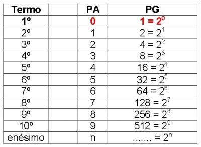 Tabela II - Razão da PG igual a 2