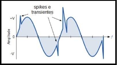 Fig.2 - Transientes na rede elétrica