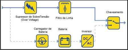Fig.2 - Diagrama em blocos no-break stand by