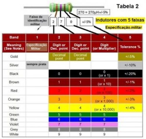 Código de cores de resistores de 5 faixas