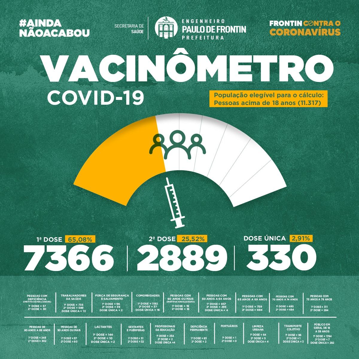You are currently viewing Vacinômetro Atualizado