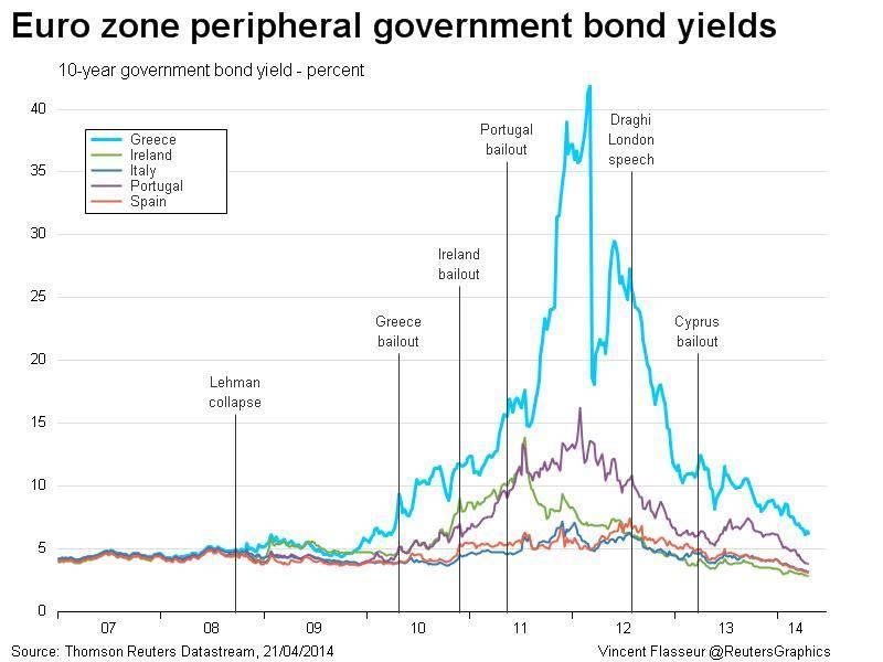 yields_euro