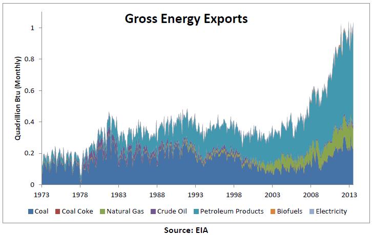 energy-exports