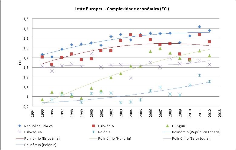 leste_europeu_ECI