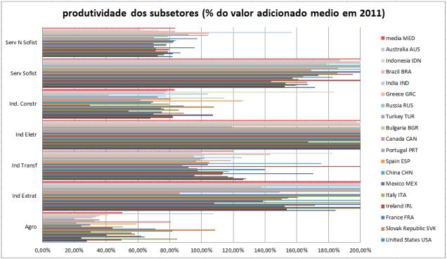 prod_subsetores
