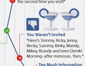 Facebook misery index