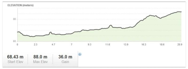 XXVIII Półmaraton Sochaczew - profil trasy