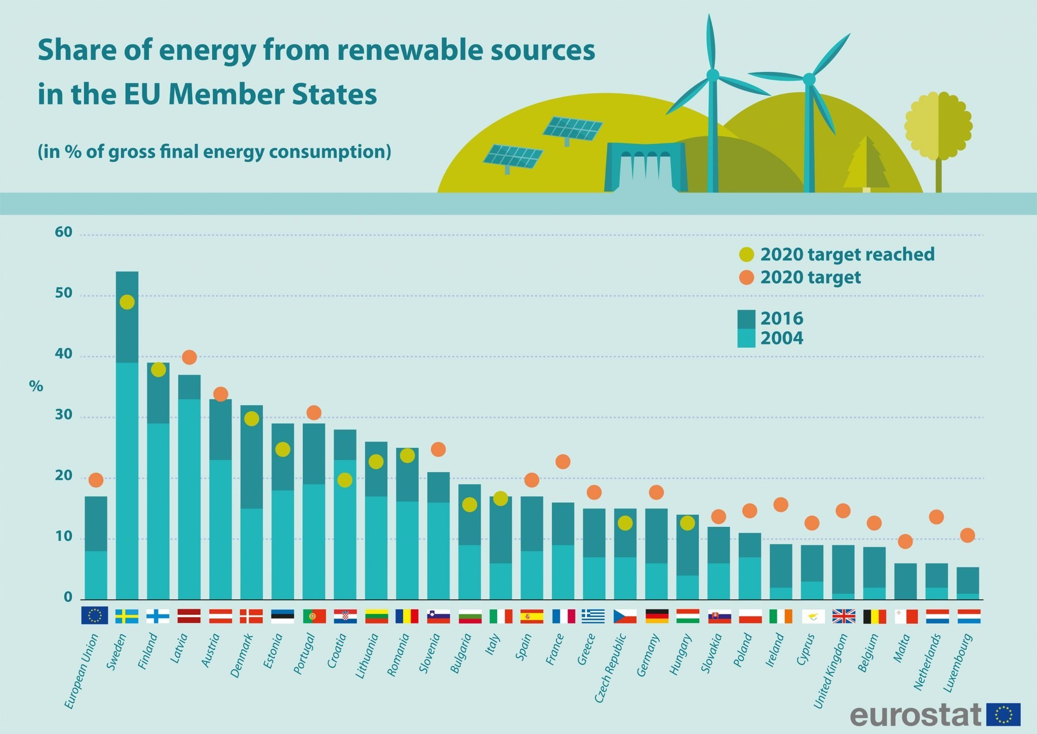 green energy provider in amsterdam