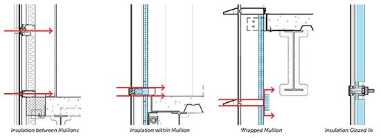 Thermal Bridging Research Curtain Walls