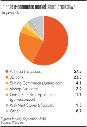 ecommerc market share china
