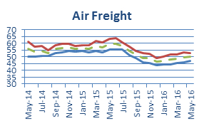 Stifel Logistics Confidence Index shows tiny gain in May