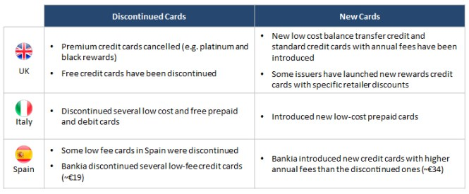 Figure-2_-Example-Characteristics-of-New-and-Discontinued-Card-Products-in-Europe