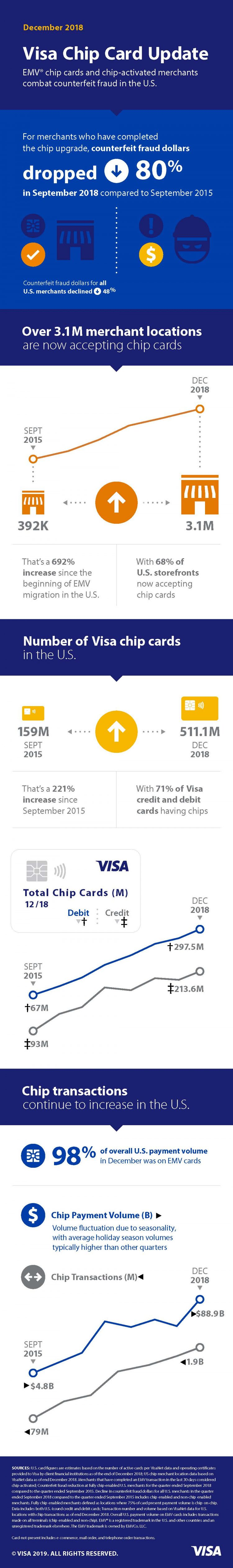 Visa Chip Card Update