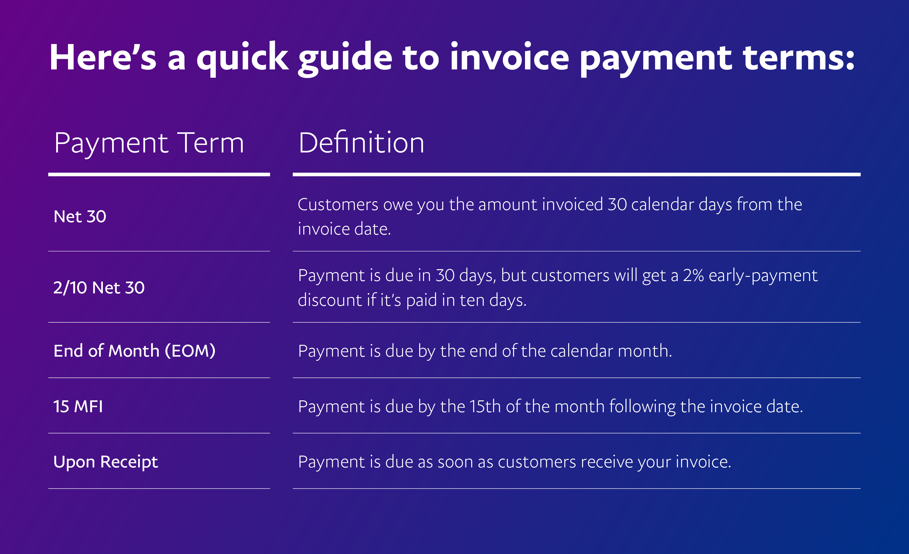 A Quick Guide To Understand Invoice Payment Terms