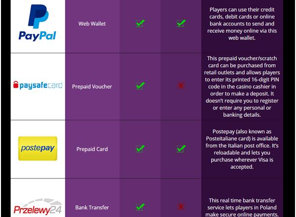Jackpot City Canada- PayPal