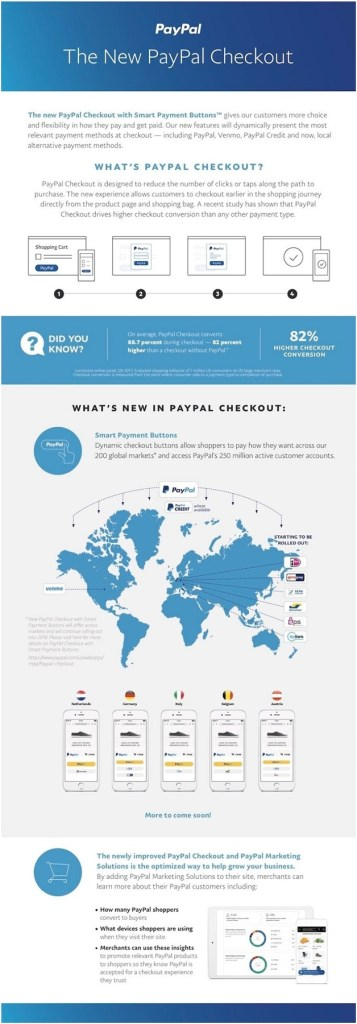 What is PayPal Checkout