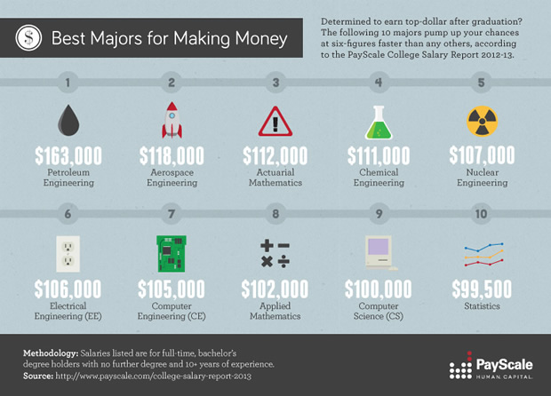 Best Majors for Making Money