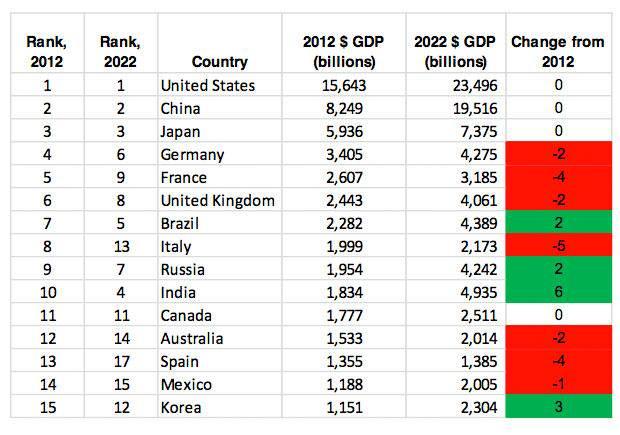 cebr_world_lconomic_league_2013_table_24760